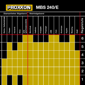MBS 240/E - Micro-scie à ruban HT coupe max 85mm table 220x200mm Proxxon 27172